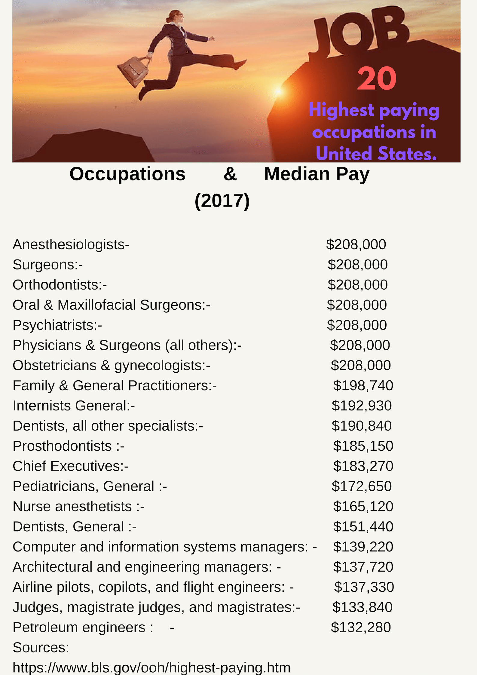 HIghest Paid Occupations in United States